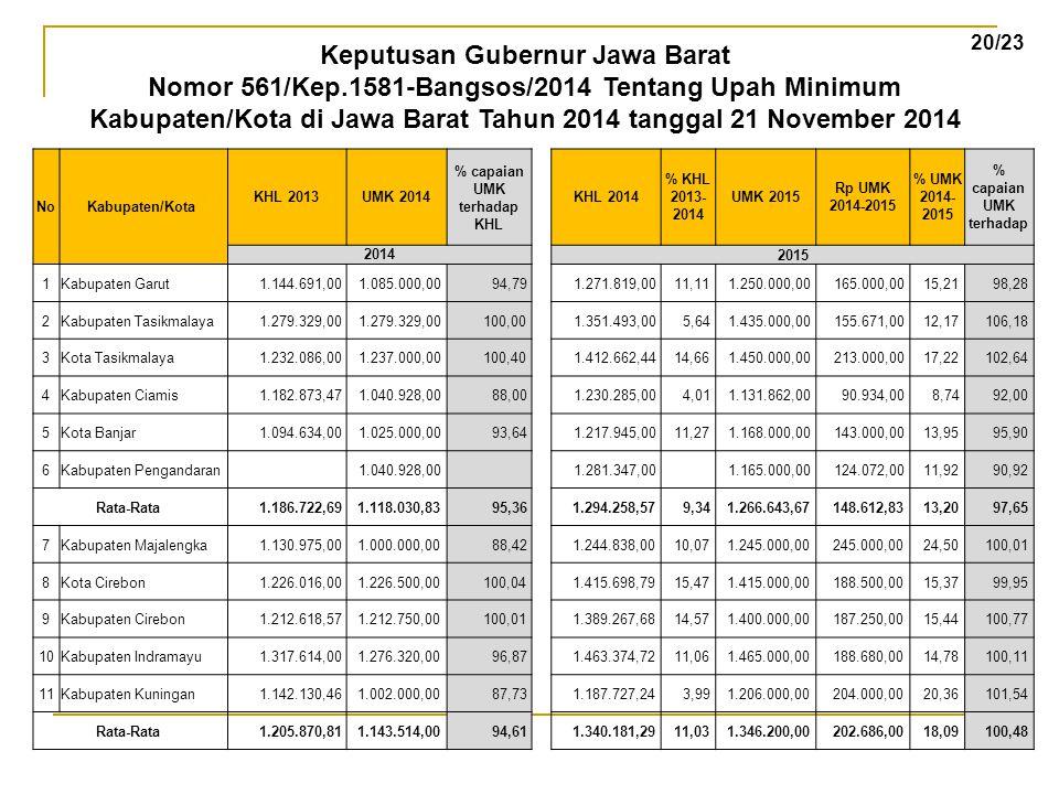 Keputusan Gubernur Jawa Barat % capaian UMK terhadap KHL