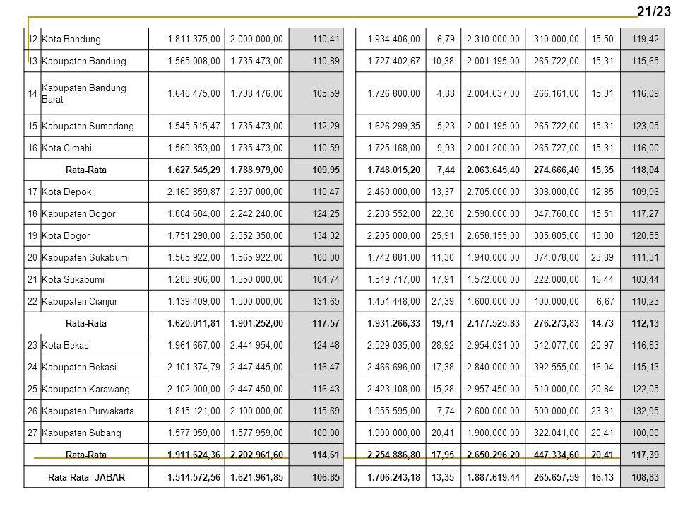 21/23 12. Kota Bandung. 1.811.375,00. 2.000.000,00. 110,41. 1.934.406,00. 6,79. 2.310.000,00.