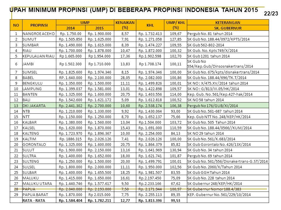 UPAH MINIMUM PROPINSI (UMP) DI BEBERAPA PROPINSI INDONESIA TAHUN 2015
