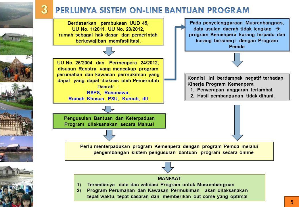 3 PERLUNYA SISTEM ON-LINE BANTUAN PROGRAM 5