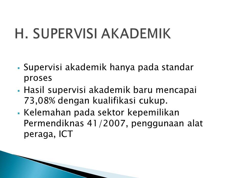 H. SUPERVISI AKADEMIK Supervisi akademik hanya pada standar proses