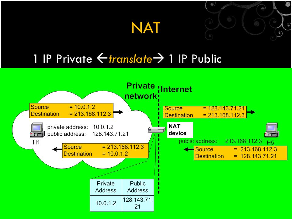 NAT 1 IP Private translate 1 IP Public