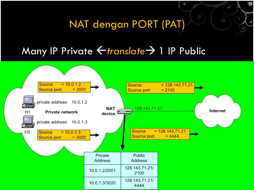 NAT dengan PORT (PAT) Many IP Private translate 1 IP Public