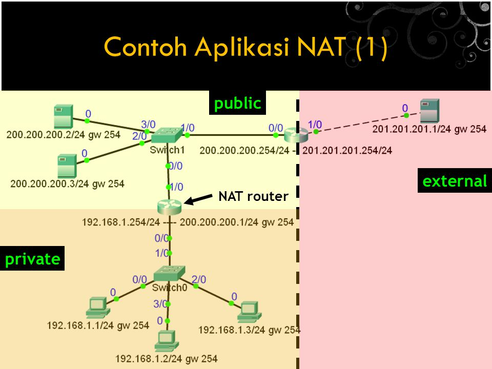 Contoh Aplikasi NAT (1) public external NAT router private