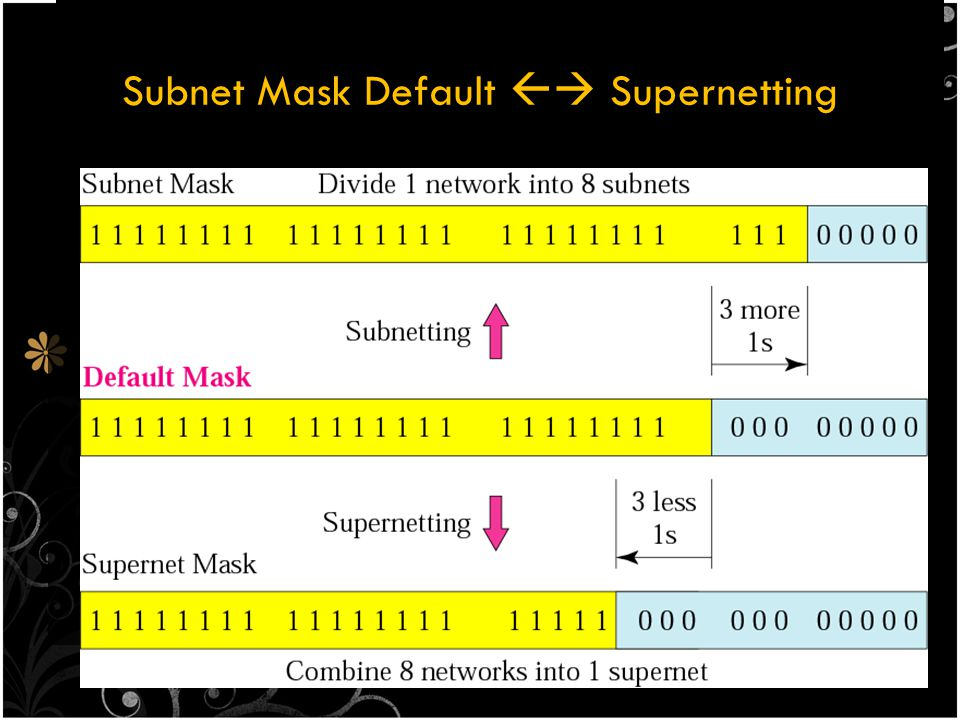 Subnet Mask Default  Supernetting