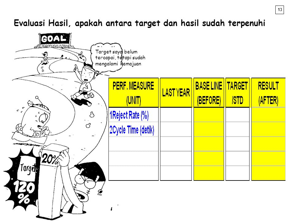 Evaluasi Hasil, apakah antara target dan hasil sudah terpenuhi