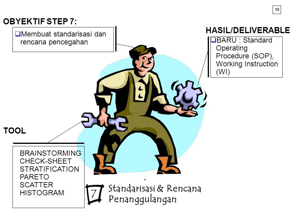 7 Standarisasi & Rencana Penanggulangan OBYEKTIF STEP 7: