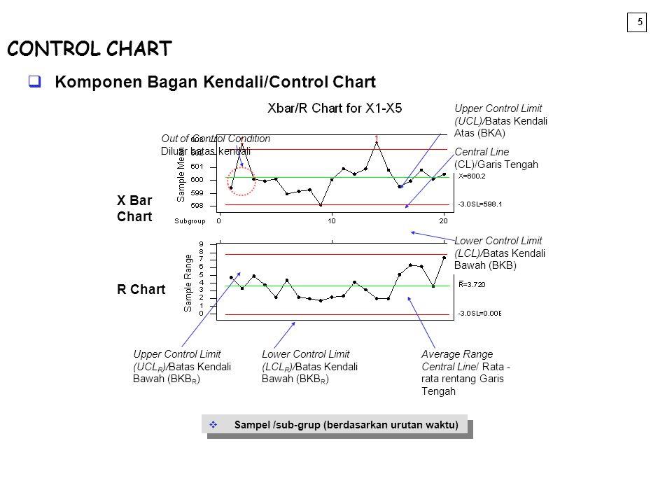 CONTROL CHART Komponen Bagan Kendali/Control Chart X Bar Chart R Chart