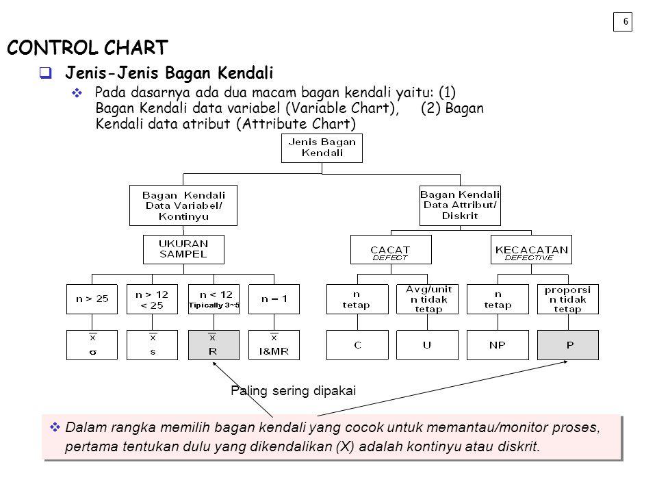 CONTROL CHART Jenis-Jenis Bagan Kendali
