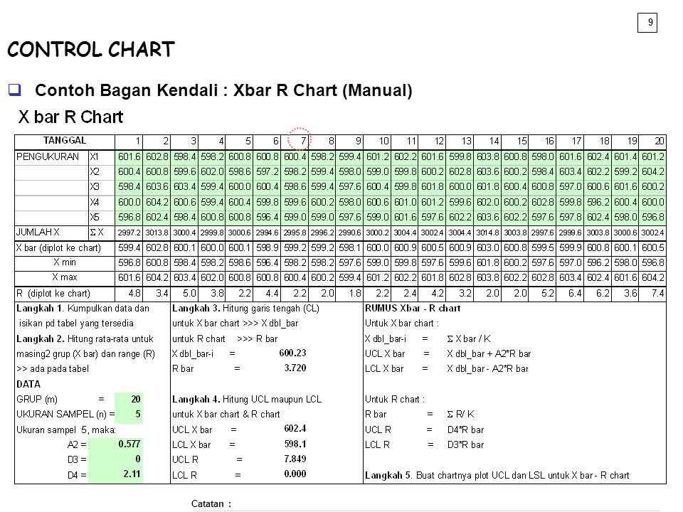 CONTROL CHART Contoh Bagan Kendali : Xbar R Chart (Manual) Catatan :