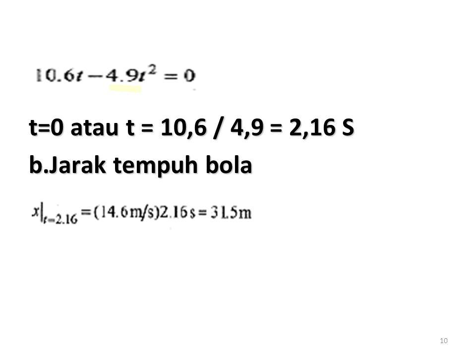 t=0 atau t = 10,6 / 4,9 = 2,16 S b.Jarak tempuh bola
