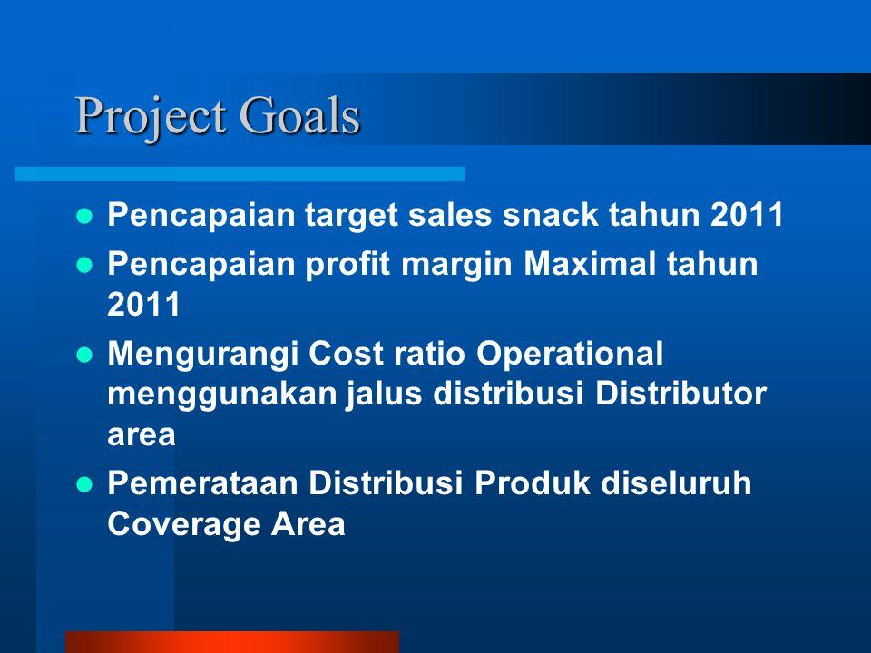 Project Goals Pencapaian target sales snack tahun 2011