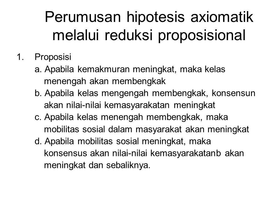 Perumusan hipotesis axiomatik melalui reduksi proposisional