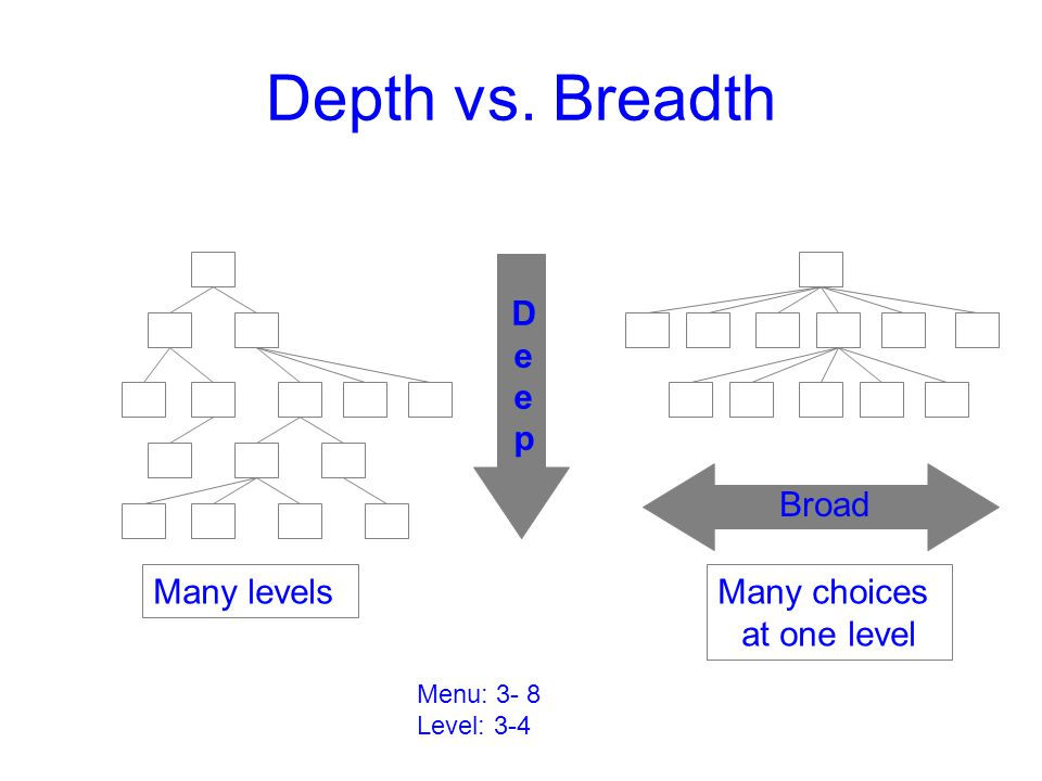 Depth vs. Breadth D e p Broad Many levels Many choices at one level