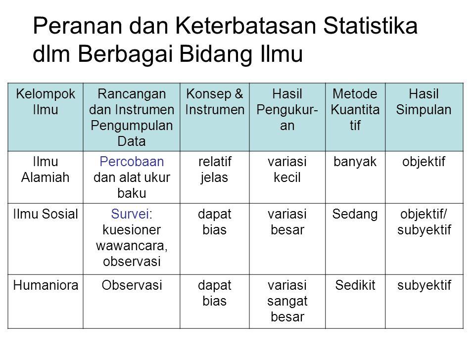 Peranan dan Keterbatasan Statistika dlm Berbagai Bidang Ilmu
