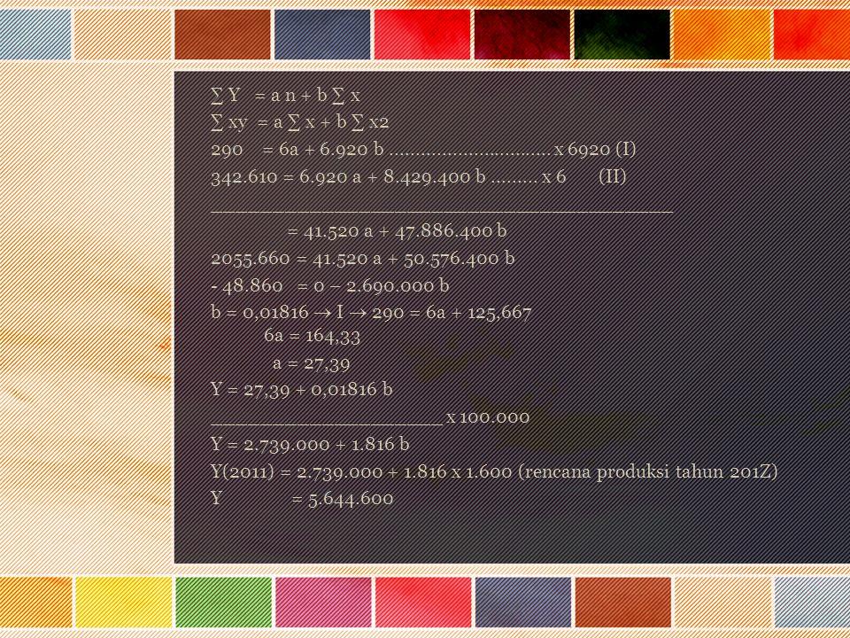∑ Y = a n + b ∑ x ∑ xy = a ∑ x + b ∑ x2. 290 = 6a + 6.920 b ............................... x 6920 (I)