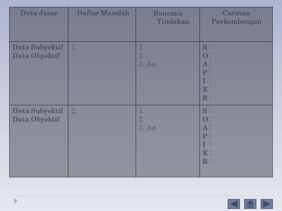 Data dasar Daftar Masalah. Rencana Tindakan. Catatan. Perkembangan. Data Subyektif. Data Obyektif.