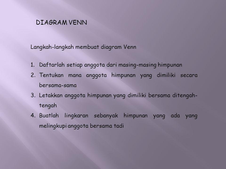 DIAGRAM VENN Langkah-langkah membuat diagram Venn