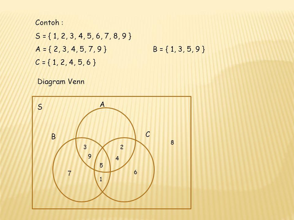 Contoh : S = { 1, 2, 3, 4, 5, 6, 7, 8, 9 } A = { 2, 3, 4, 5, 7, 9 } B = { 1, 3, 5, 9 } C = { 1, 2, 4, 5, 6 }