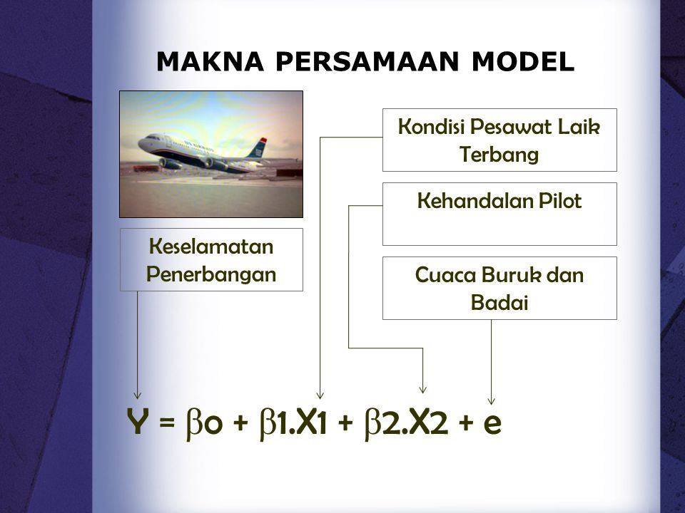 Y = βo + β1.X1 + β2.X2 + e MAKNA PERSAMAAN MODEL