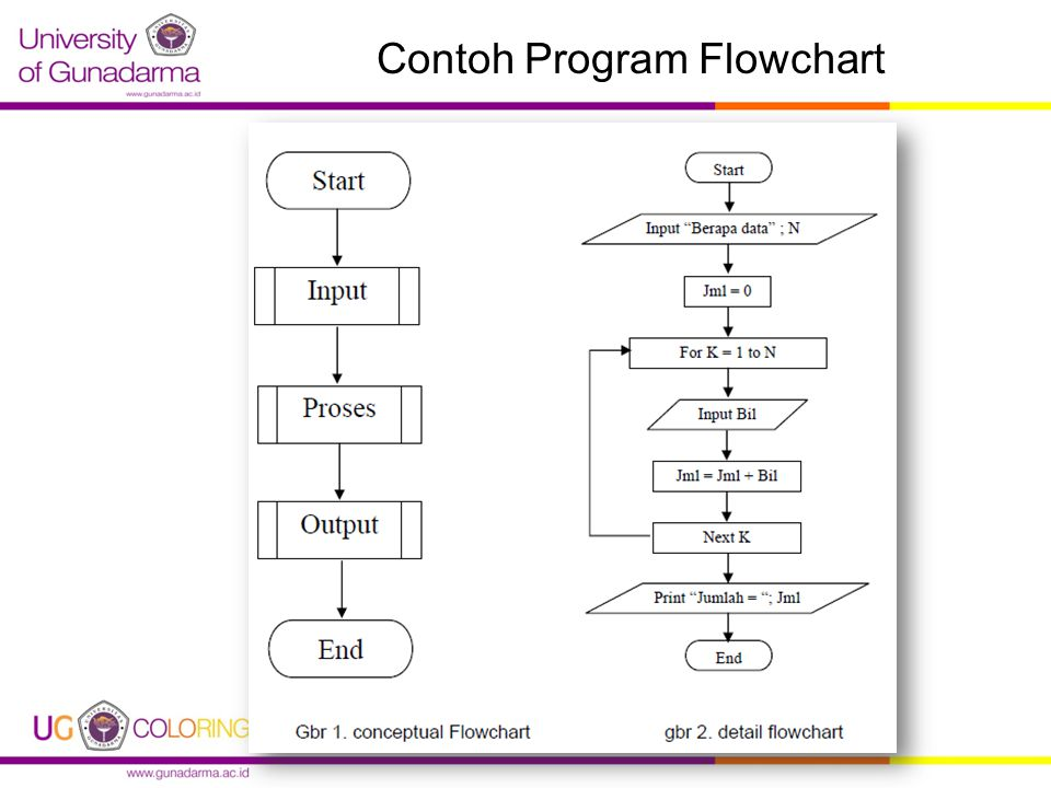 Contoh Program Flowchart