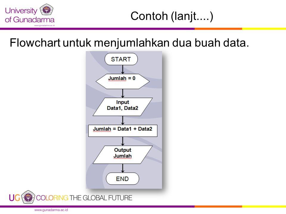 Contoh (lanjt....) Flowchart untuk menjumlahkan dua buah data.