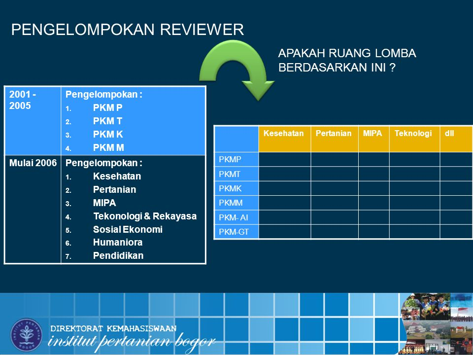 PENGELOMPOKAN REVIEWER