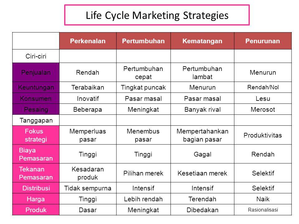 Life Cycle Marketing Strategies