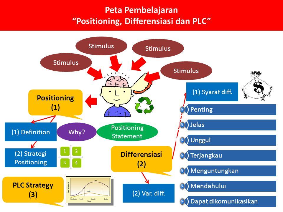Peta Pembelajaran Positioning, Differensiasi dan PLC