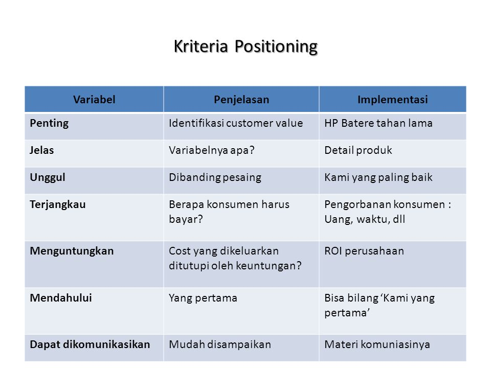 Kriteria Positioning Variabel Penjelasan Implementasi Penting