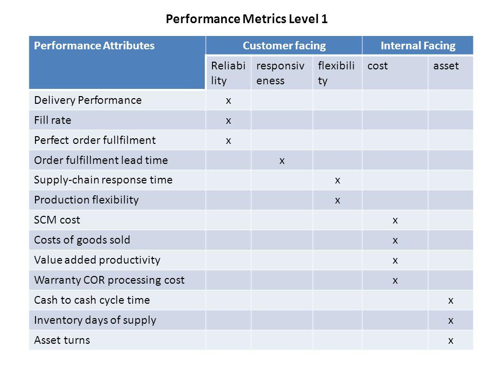 Performance Metrics Level 1