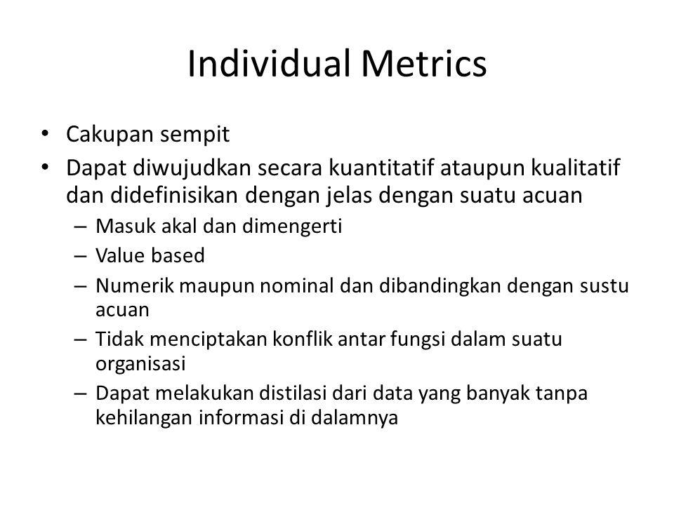 Individual Metrics Cakupan sempit