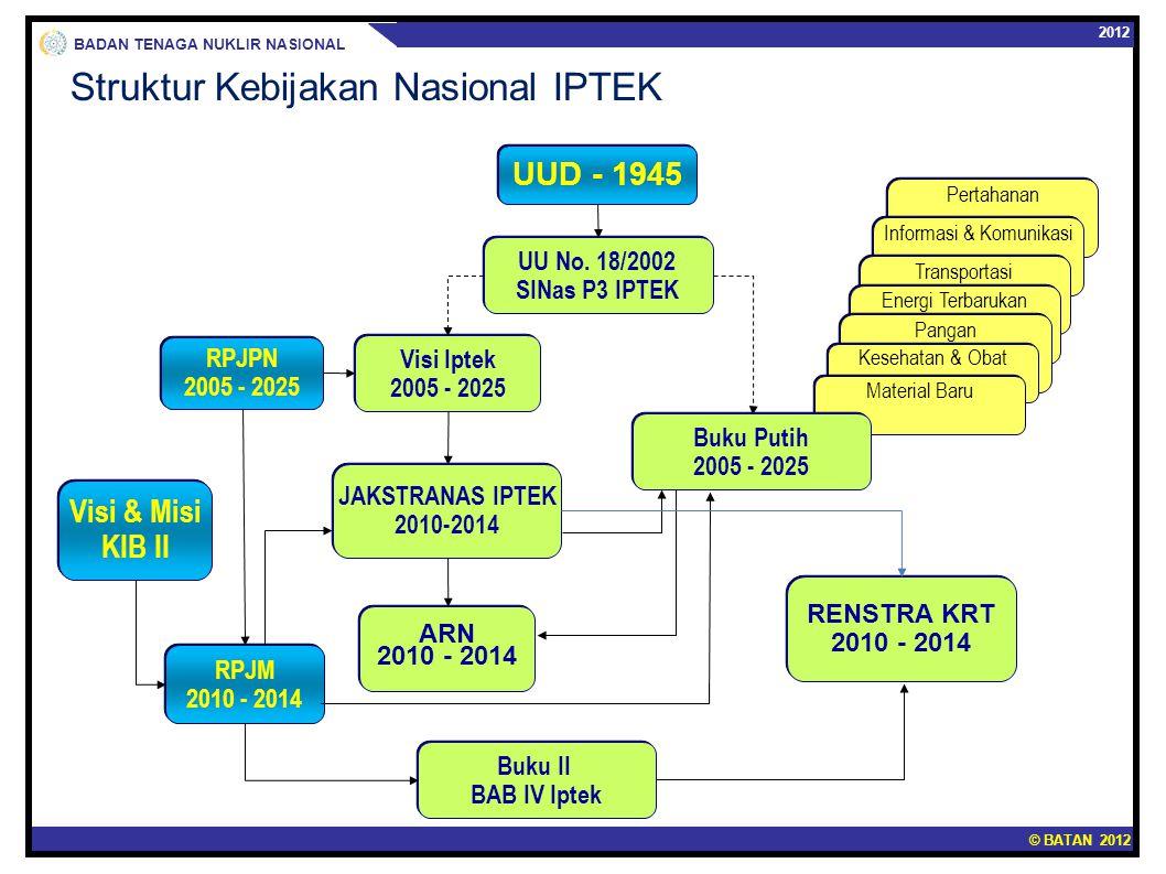 Struktur Kebijakan Nasional IPTEK
