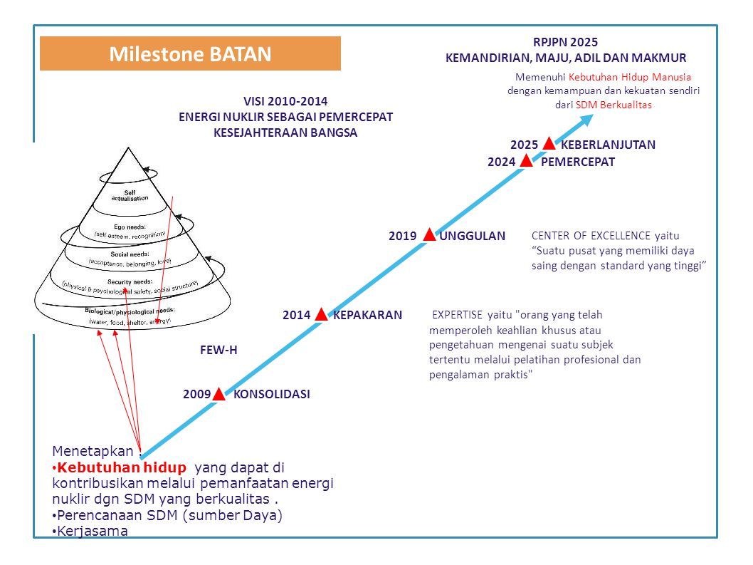 Milestone BATAN RPJPN 2025 KEMANDIRIAN, MAJU, ADIL DAN MAKMUR