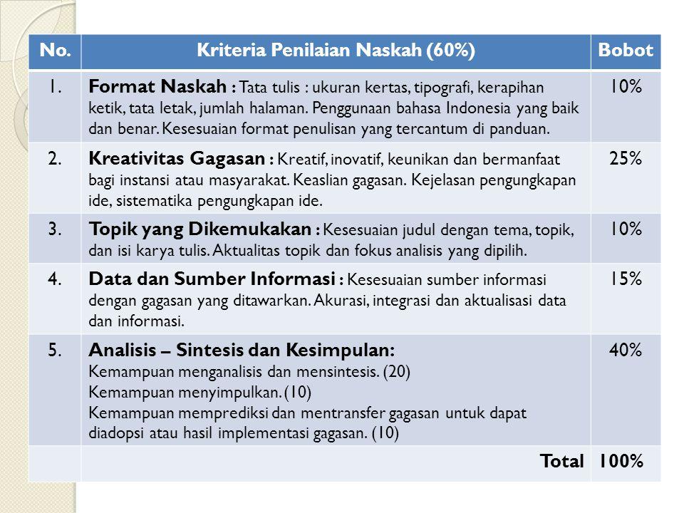 Kriteria Penilaian Naskah (60%)