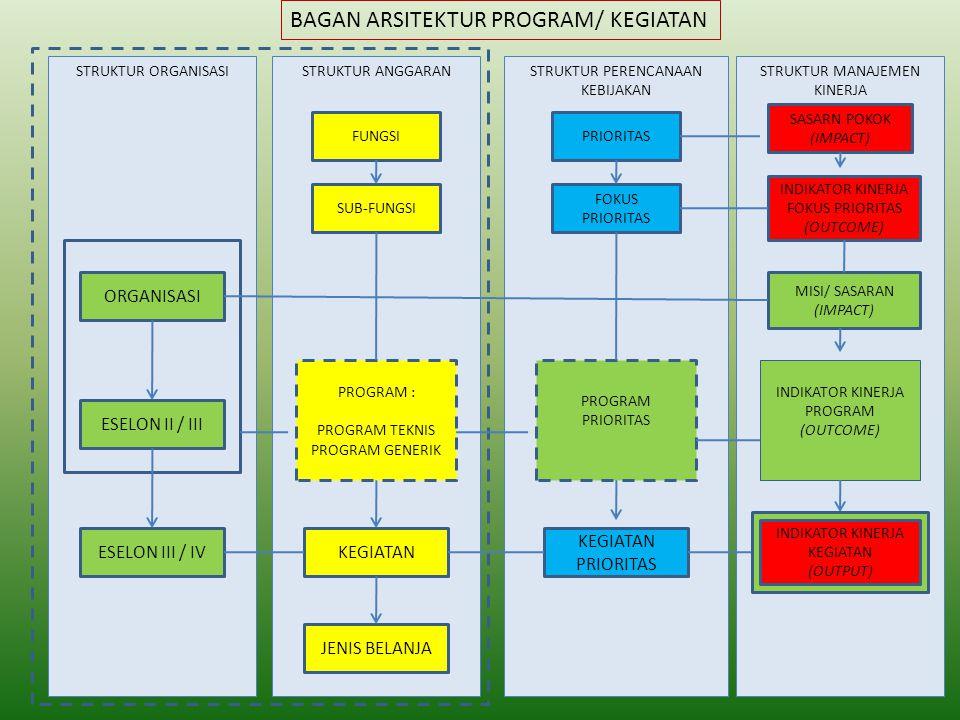 BAGAN ARSITEKTUR PROGRAM/ KEGIATAN