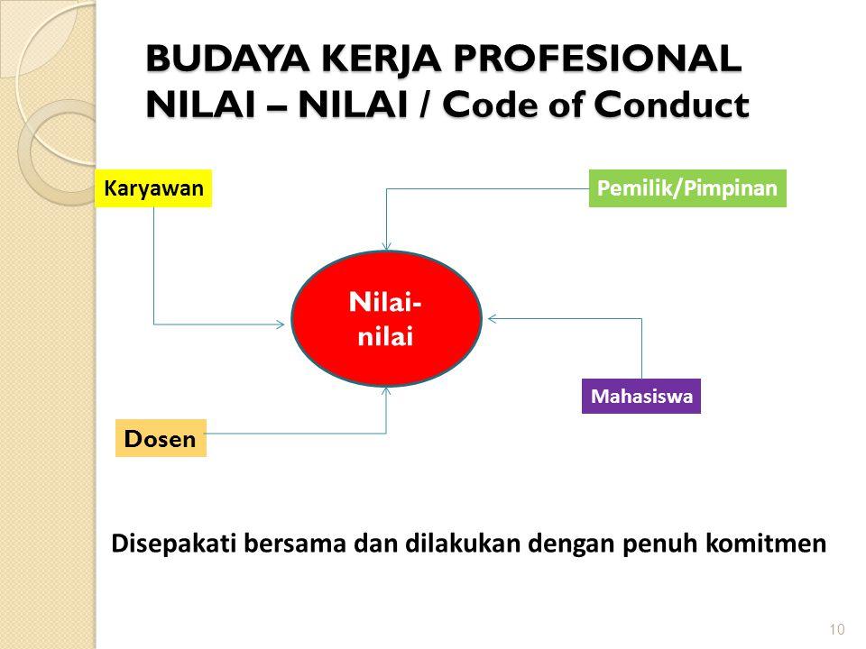 BUDAYA KERJA PROFESIONAL NILAI – NILAI / Code of Conduct