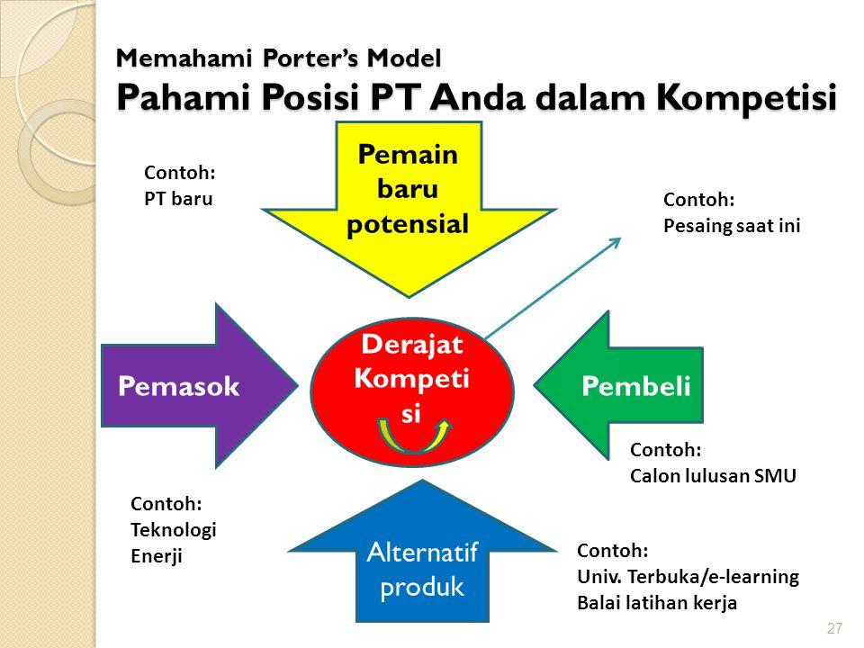 Memahami Porter's Model Pahami Posisi PT Anda dalam Kompetisi