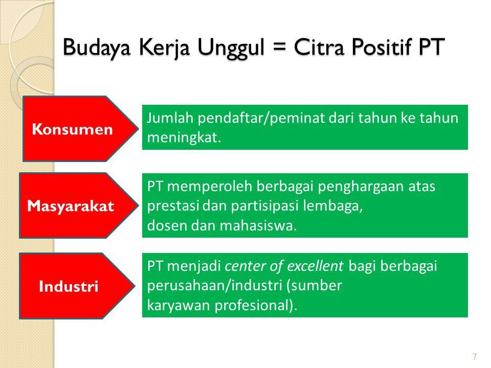 Budaya Kerja Unggul = Citra Positif PT