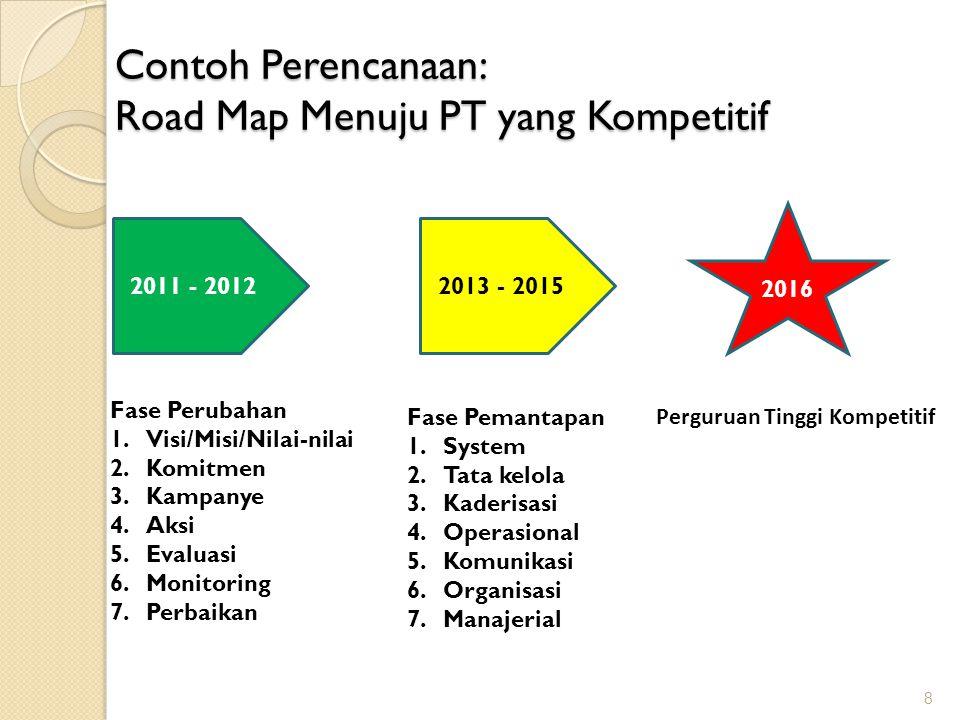 Contoh Perencanaan: Road Map Menuju PT yang Kompetitif