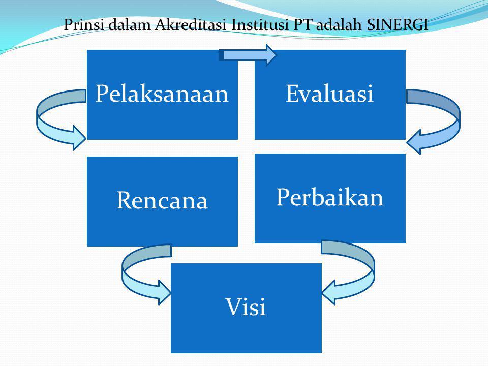 Prinsi dalam Akreditasi Institusi PT adalah SINERGI