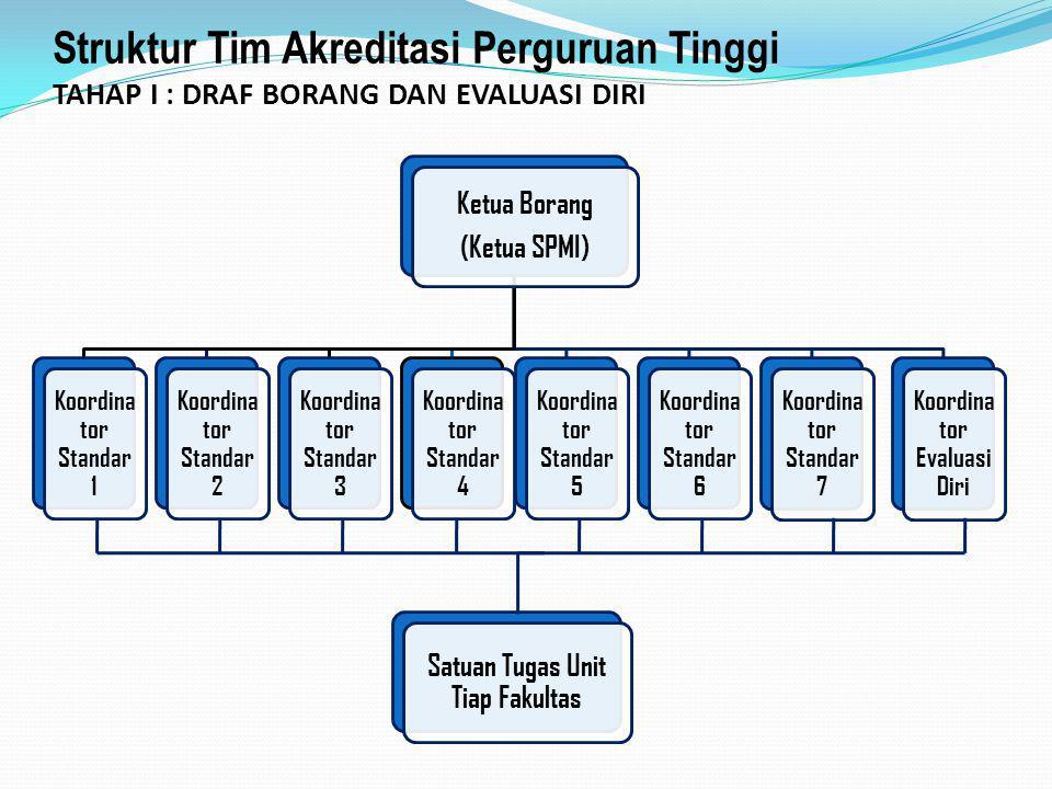 Struktur Tim Akreditasi Perguruan Tinggi TAHAP I : DRAF BORANG DAN EVALUASI DIRI