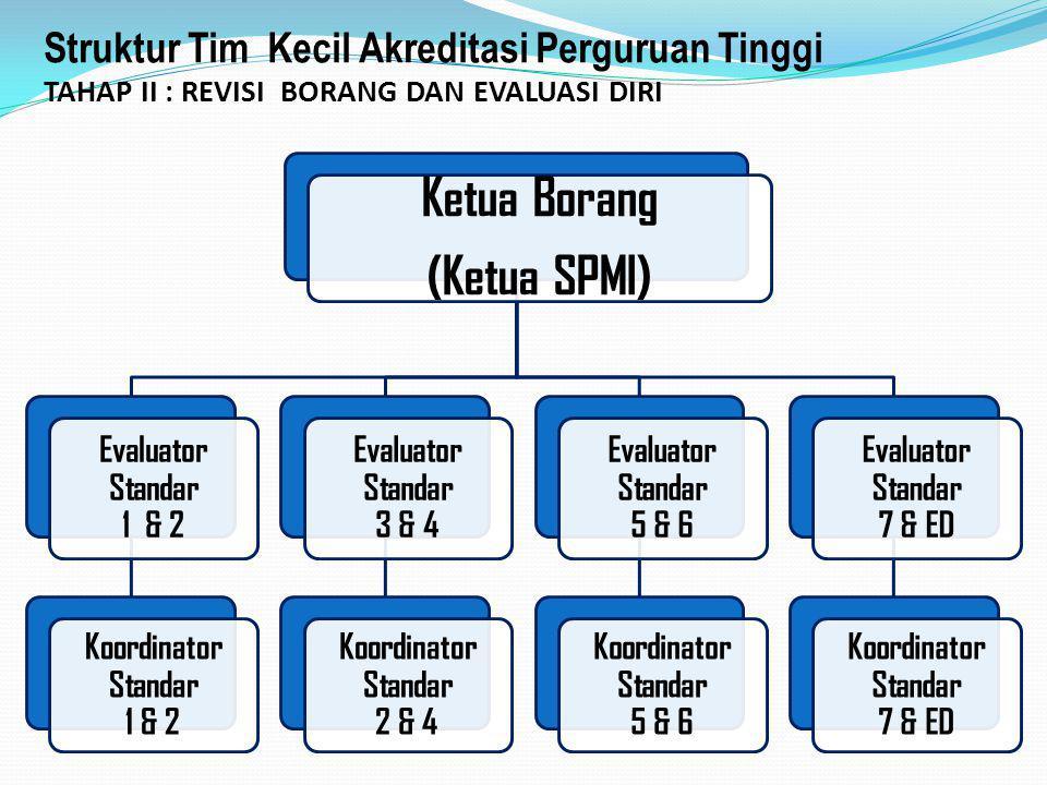 Ketua Borang (Ketua SPMI)