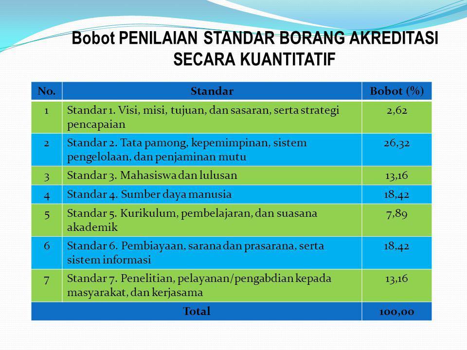 Bobot PENILAIAN STANDAR BORANG AKREDITASI SECARA KUANTITATIF