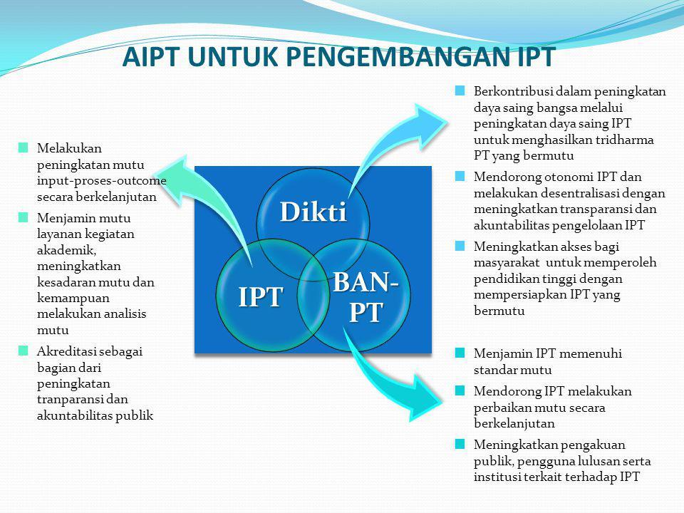 AIPT UNTUK PENGEMBANGAN IPT