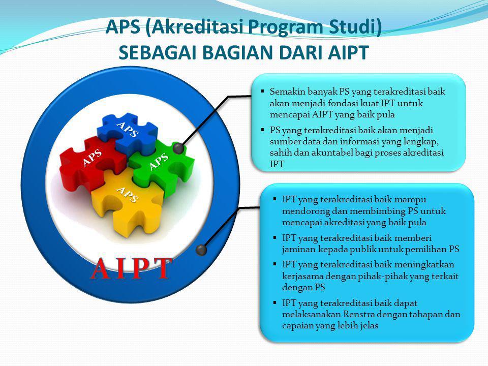 APS (Akreditasi Program Studi) SEBAGAI BAGIAN DARI AIPT