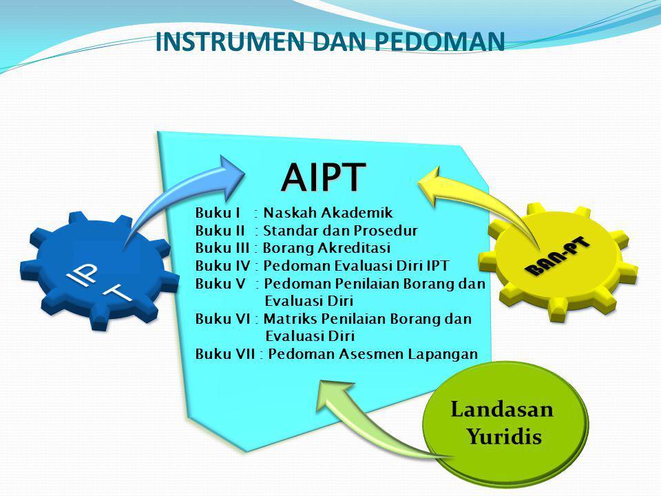 AIPT INSTRUMEN DAN PEDOMAN BAN IPT PT BAN-PT Landasan Yuridis