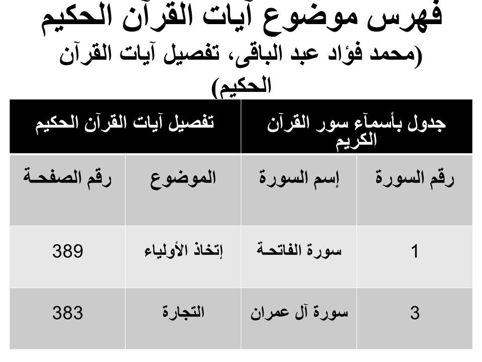تفصيل آيات القرآن الحكيم جدول بأسمآء سور القرآن الكريم