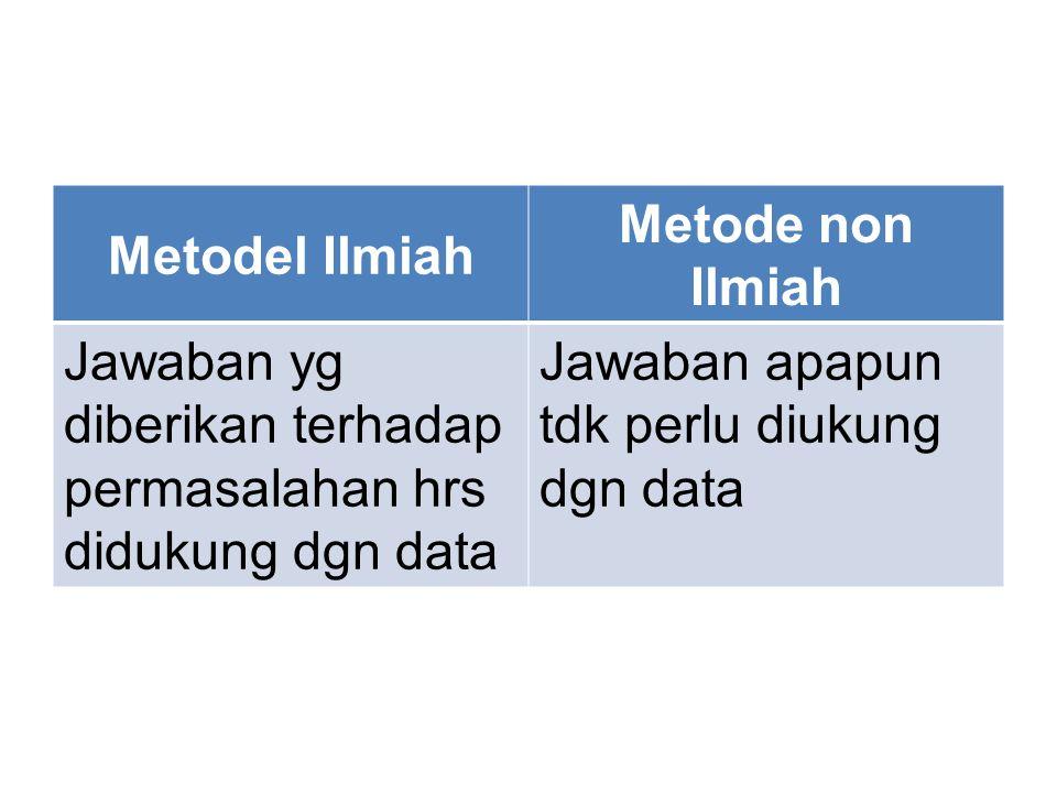 Metodel Ilmiah Metode non Ilmiah. Jawaban yg diberikan terhadap permasalahan hrs didukung dgn data.