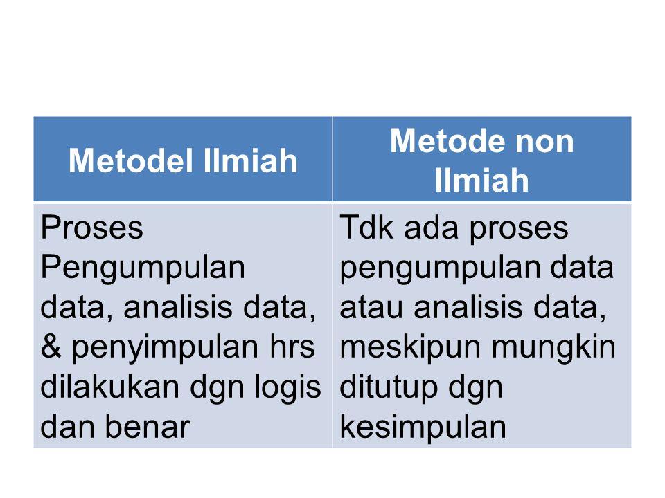 Metodel Ilmiah Metode non Ilmiah. Proses Pengumpulan data, analisis data, & penyimpulan hrs dilakukan dgn logis dan benar.